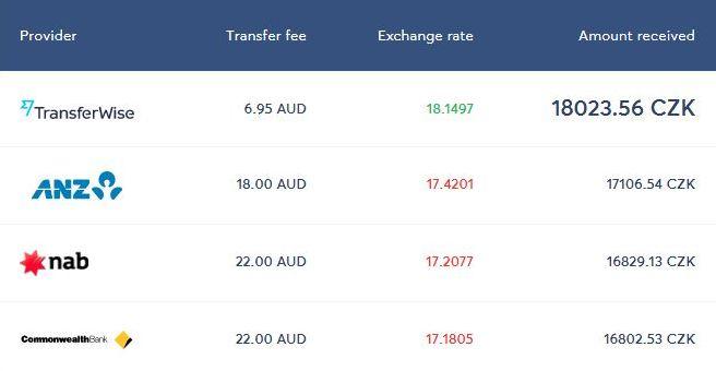 kolik lze ušetřit za převod peněz z australie přes TransferWise