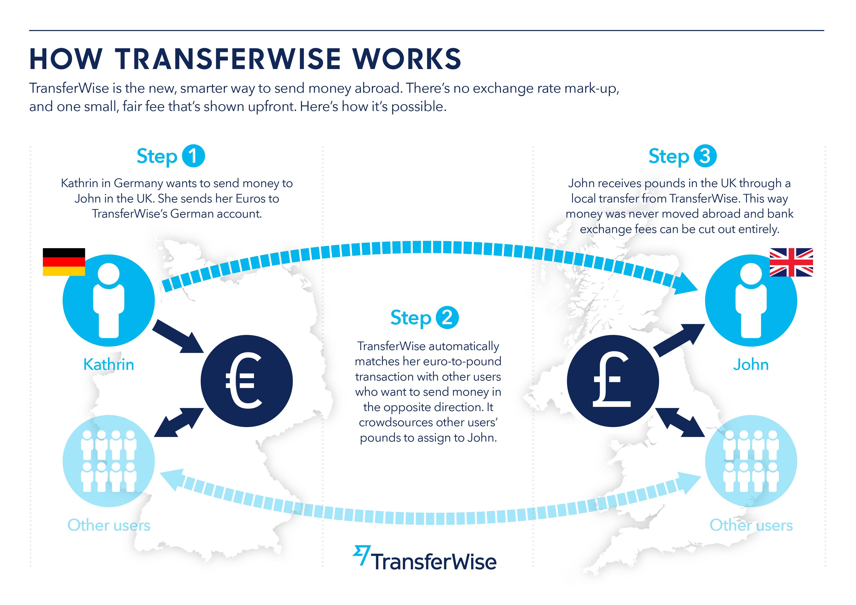 transferwise stredovy kurz