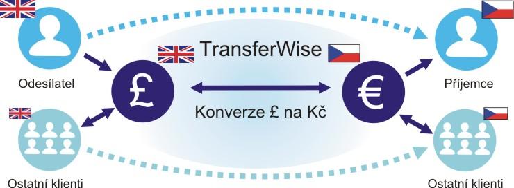 TransferWise převod peněz do zahraničí levně ušetřit bez poplatku