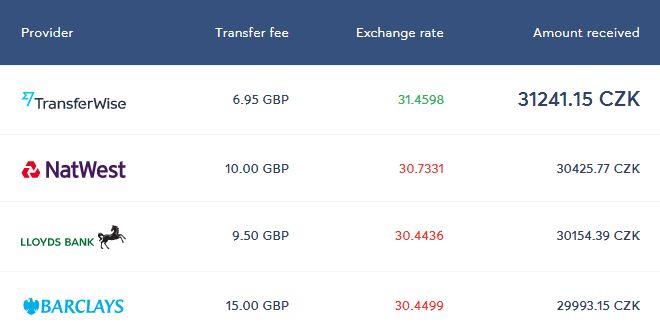 jak poslat peníze do zahraničí srovnání poplatku